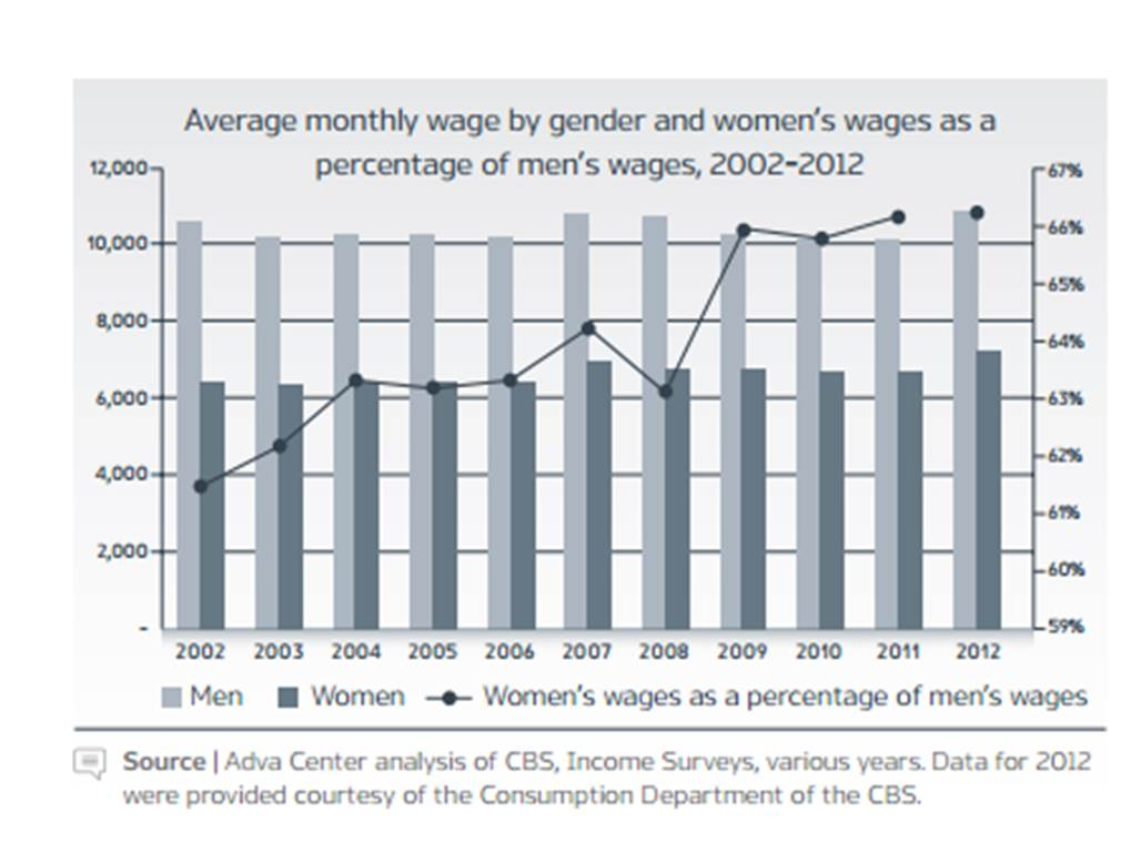 gender wage gap 1