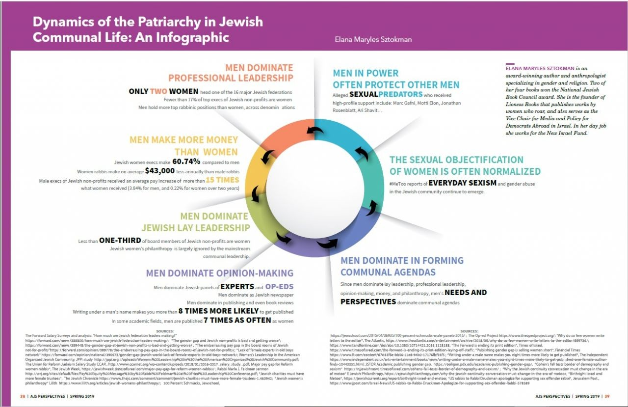Dynamics of the Jewish Patriarchy
